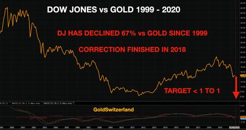 Dow Jones, Gold, Index