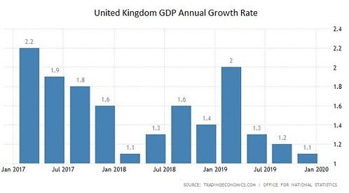Großbritannien, Wachstum, BIP