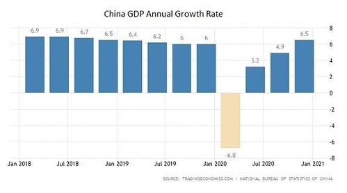 China, Wirtschaft, BIP