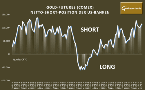 Gold, Banken, Short, Positionen, Comex