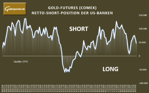 Gold, US-Banken