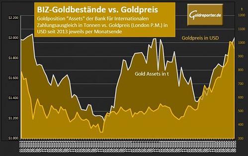 Gold, BIZ, Goldbestände