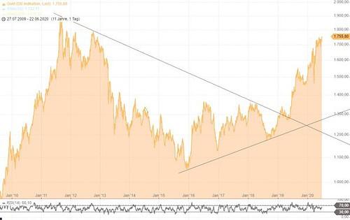 Gold, Goldpreis, US-Dollar, Chart