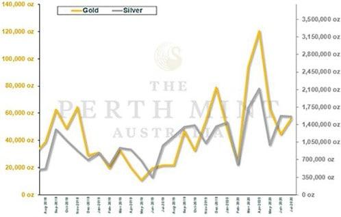 Gold, Silber, Absatz, Australien