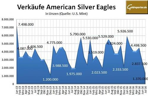 American Eagle 07-2016 Silber