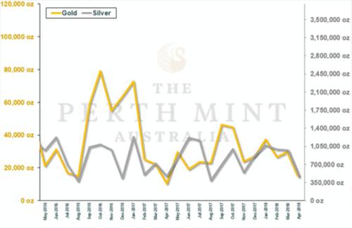 Perth Mint, Gold, Silber