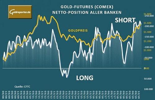 Goldpreis, Netto-Position, Banken