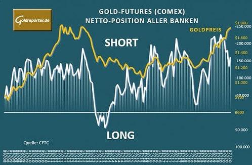 Gold-Futures, Banken, Goldpreis
