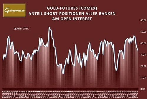 Gold, Futures, Banken, Short