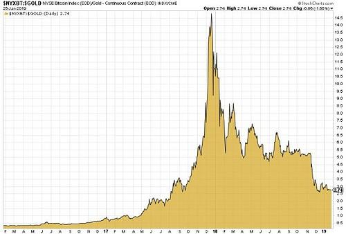 Bitcoin, Gold, Ratio