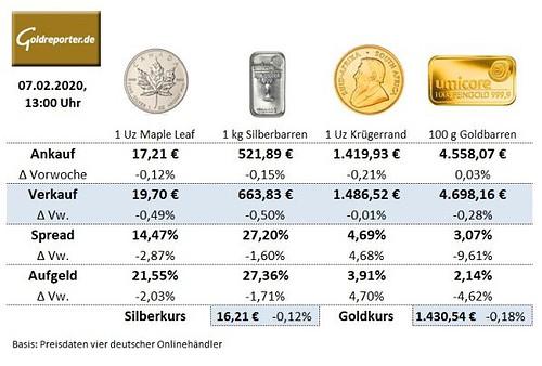 Goldmünzen, Krügerrand, Preise, Goldbarren