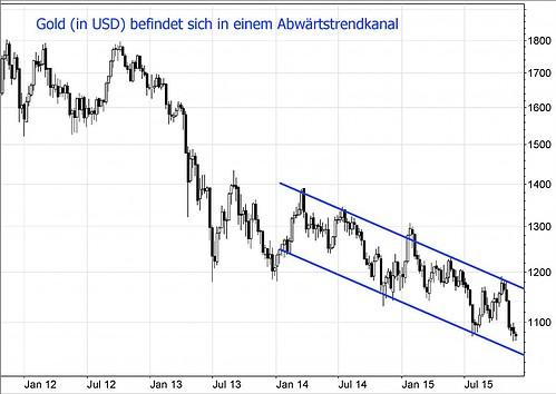 Gold-USD-27-11-15
