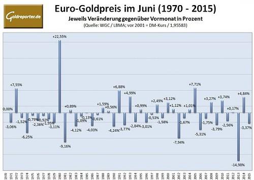 Euro-Goldpreis im Juni