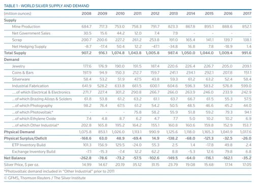Silber-Nachfrage-Angebot 2017