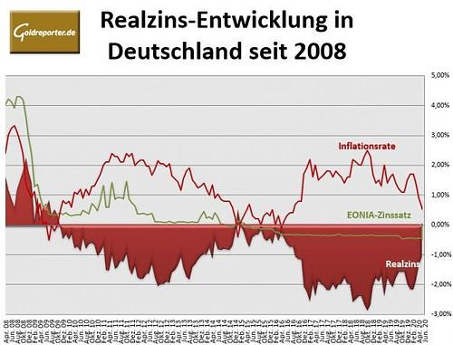 Realzinsen, EONIA, Inflation