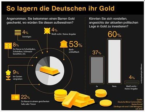 Gold, Lagerung, Umfrage