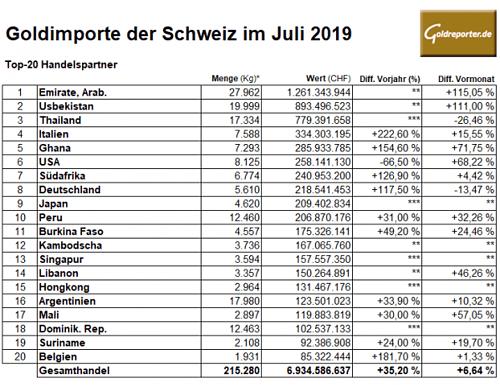 Gold, Goldmarkt, Schweiz, Importe