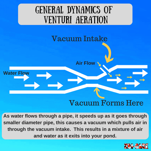 Venturi Aeration diagram