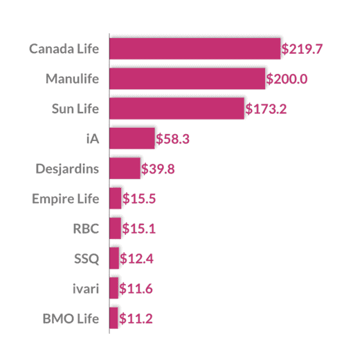 biggest insurance companies in canada by assets