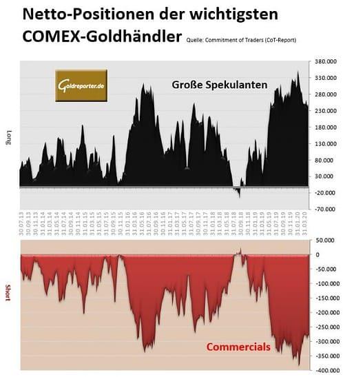 Gold, Futures, COMEX, CoT