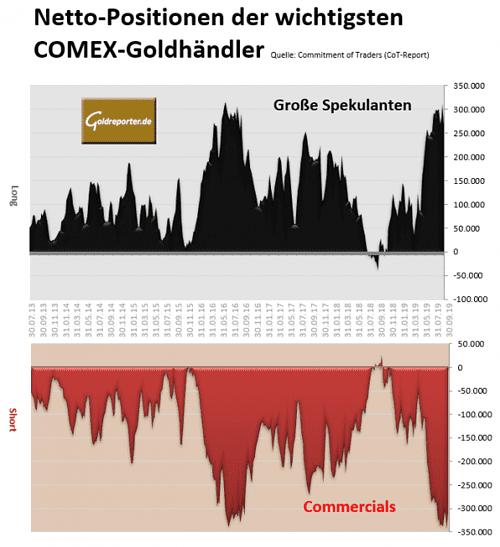 Gold, CoT, Daten