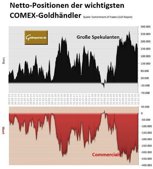 Gold, CoT-Bericht