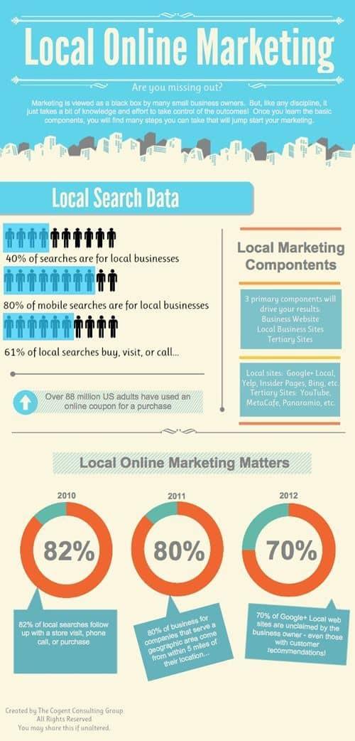 marketing-digital-local-post
