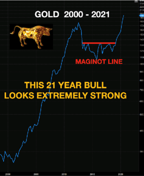 Gold, Bullenmarkt