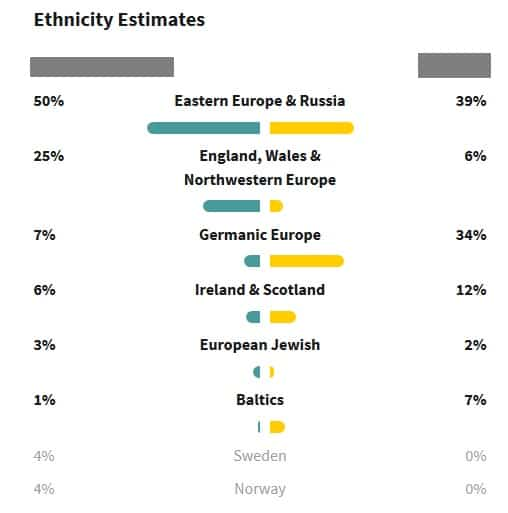 Comparison of DNA ethnicity estimates between half siblings