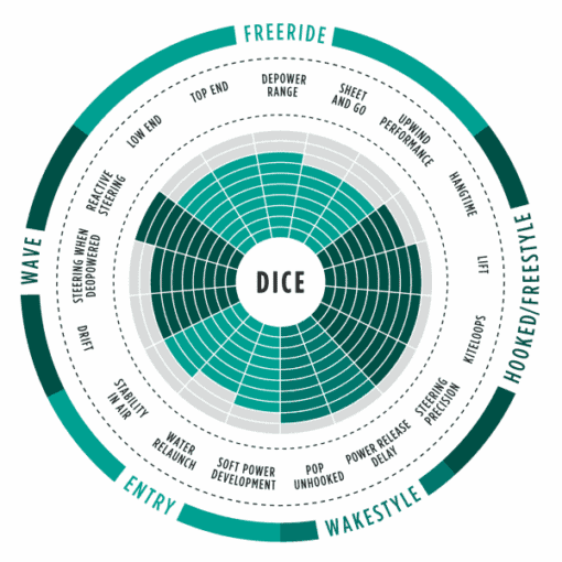 Dice 2017 North Kiteboarding Range