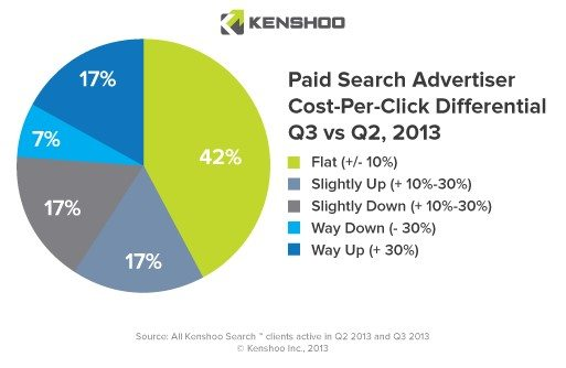 Paid Search Advertiser CPC Differential Q3_Q2_2013