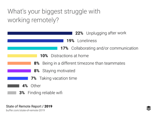one on one meetings questions to ask remote employees and avoid loneliness