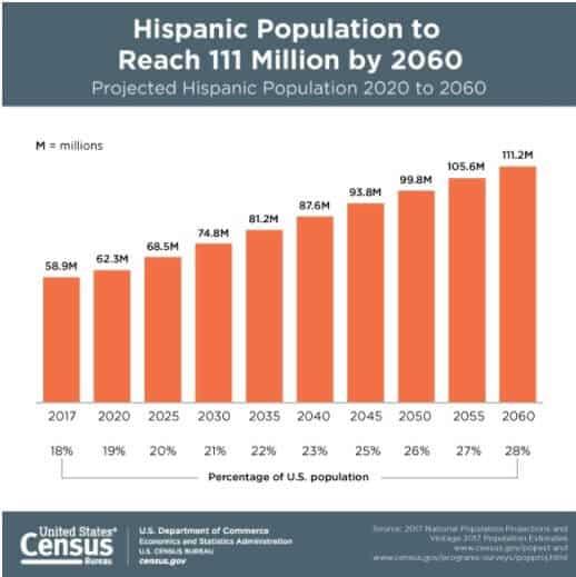 US Census Bureau metrics Multicultural Marketing