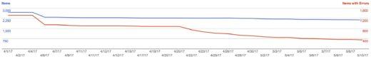 Fixing errors in Google Webmaster tools
