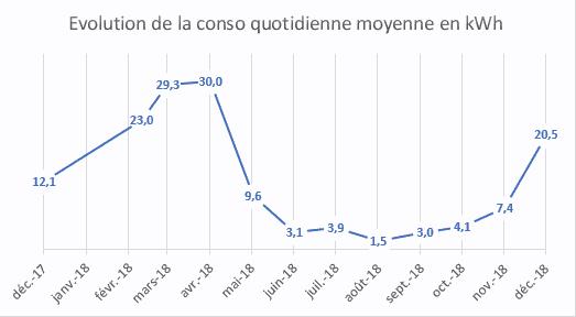 Graphique évolution consommation électrique quotidienne moyenne