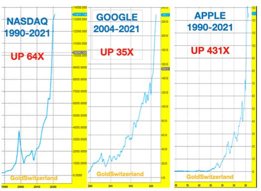 Tech-Aktien, exponentiell