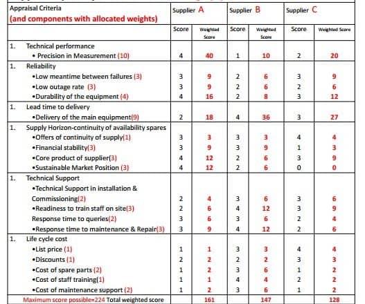 Supplier Capability Assessment