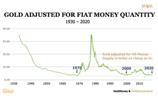 Gold, Fiat money