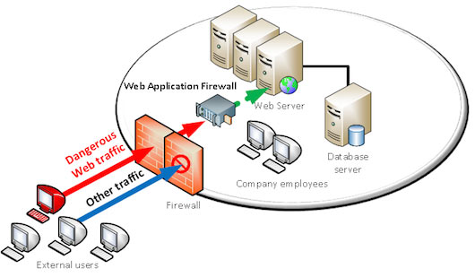 Web Application Firewall blocking dangerous traffic