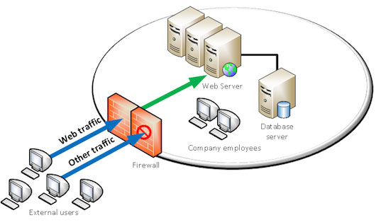 Traditional Firewall – web traffic enabled