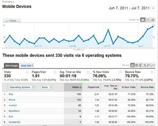 4 Questions About Your Law Firm's Website Answered With Google Analytics 8