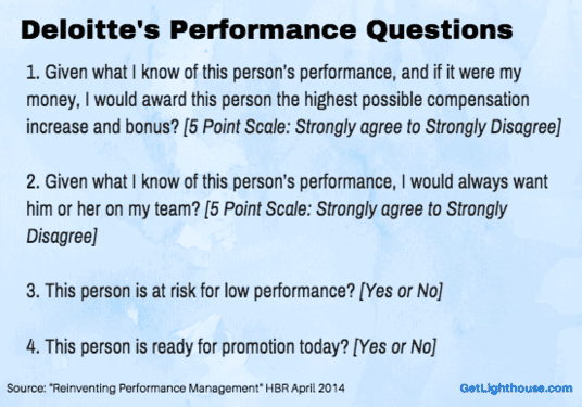 Employee performance review - deloitte found the right questions to ask.