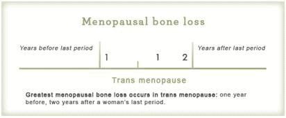 menopause chart 3