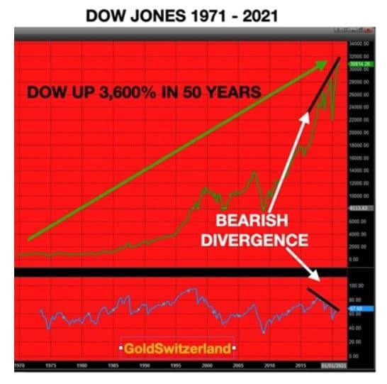 Dow Jones, seit 1971