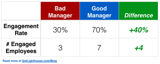 good manager vs bad manager employees are more engaged for good ones