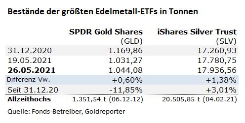 Gold, Silber, ETF, GLD, SLV