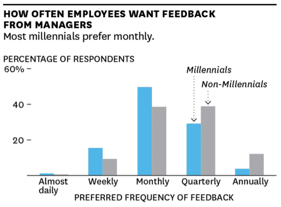 Motivating Employees - Giving feedback is something millennials want a lot of