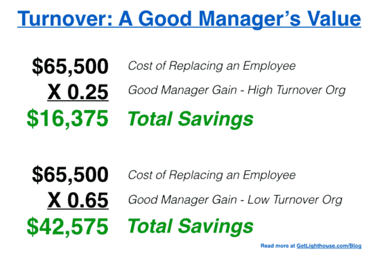 good manager vs bad manager value