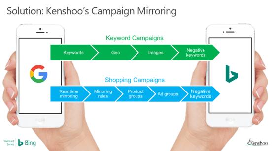 Skai Campaign Mirroring