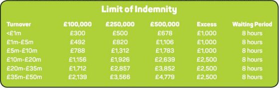 Cyber Insurance Limit of Indemnity